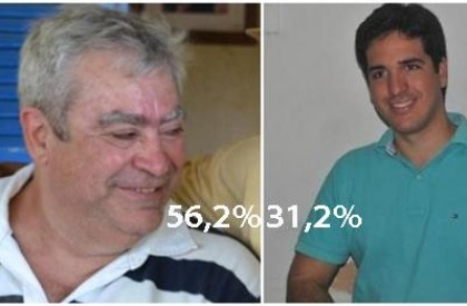 Escutec/Matões: Ferdinando (PSB) lidera com 25% de vantagem