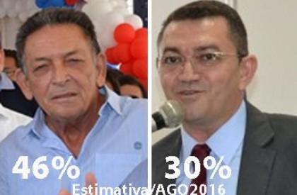 Estimativa/Picos: Gil tem 46%, Pe. Walmir 30%, Jr.Nobre 1,8%