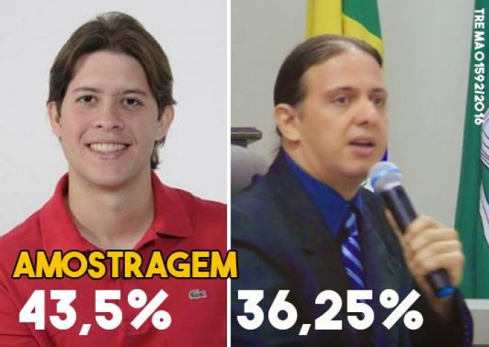 Amostragem: Léo Coutinho aumenta vantagem sobre Fábio Gentil