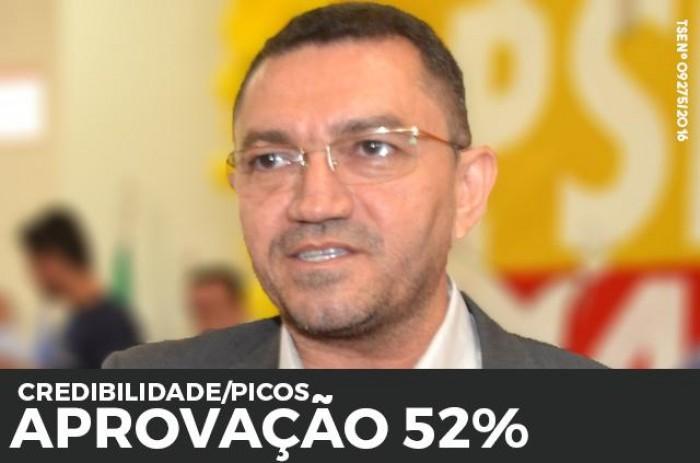 Credibilidade/Picos: Aprovação de Padre Walmir chega a 52%