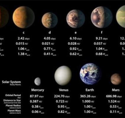 NASA encontra 3 planetas que podem abrigar...