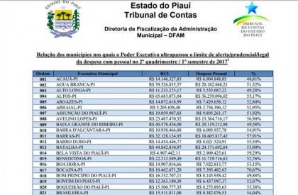 PI: TCE notifica Governo e 140 municípios sobre gastos com pessoal
