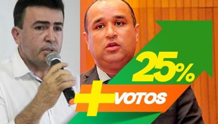 Com apoio de Edvan, Roberto Costa eleva votação em Bacabal