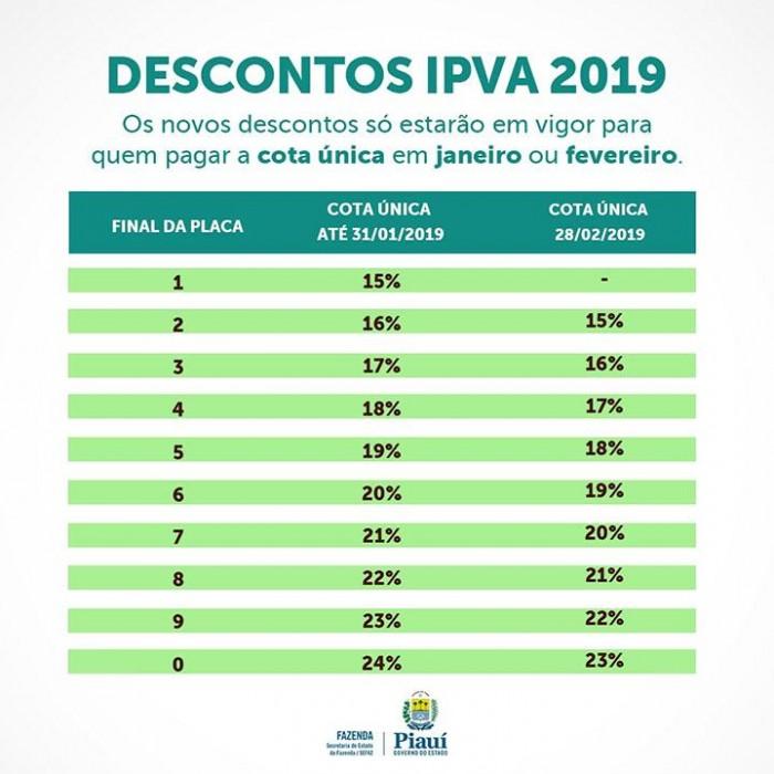 Prazo para antecipar IPVA com desconto termina quinta-feira (31)