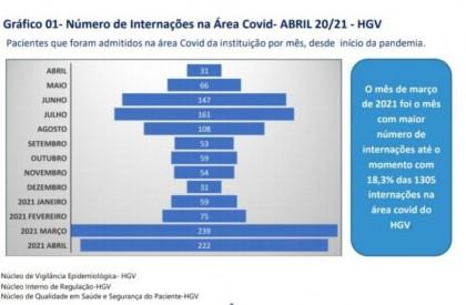 HGV registra queda no número de internações por Covid-19